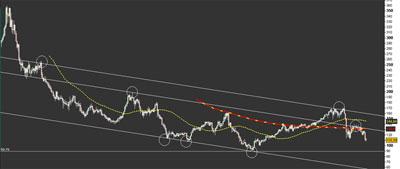 20100728115217-euro-yen-1980-2010.jpg