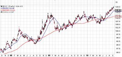 20100916153020-yen-index-3-anos.jpg