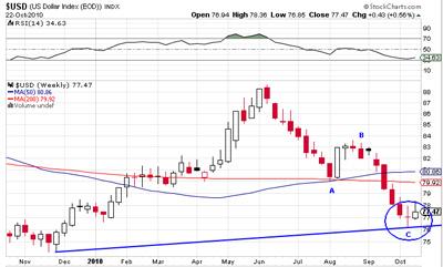 20101024145957-index-dolar-semanl.jpg