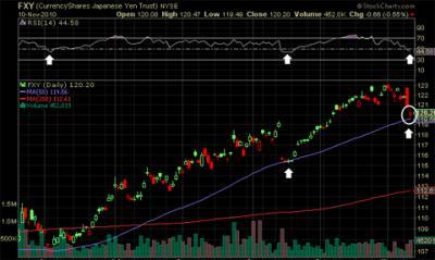 20101111140914-grafico-index-yen-noviembre.jpg