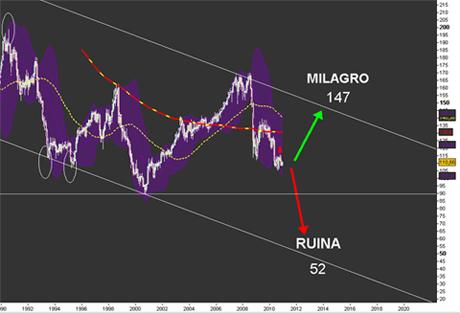 20101203011502-predicciones-para-el-yen.jpg