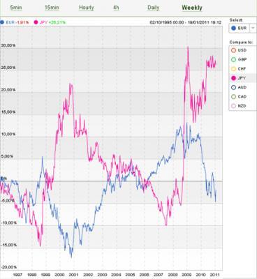 20110123195219-yen-vs-euro.jpg